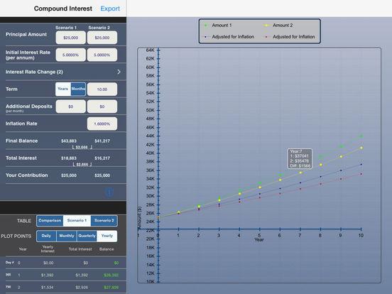 Compound Interest Calculator Plus Screenshots