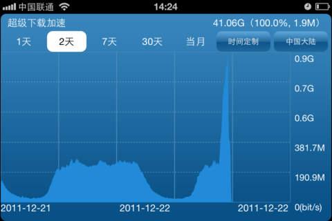玩免費商業APP|下載蓝汛看点—ChinaCache(CCIH) app不用錢|硬是要APP