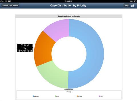 Salesforce Mobile Dashboards