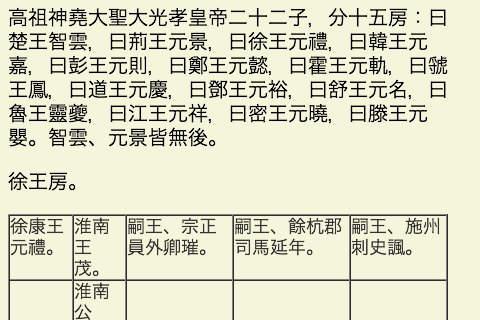 新唐書 (繁體)