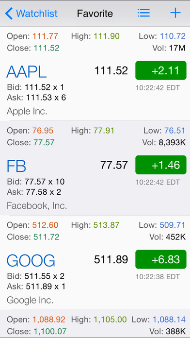 Stock options chain