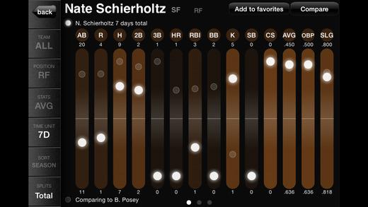 Better Picks Data Visualisation