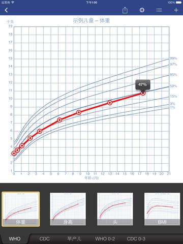 【免費音樂App】成长记录 (Growth)-APP點子