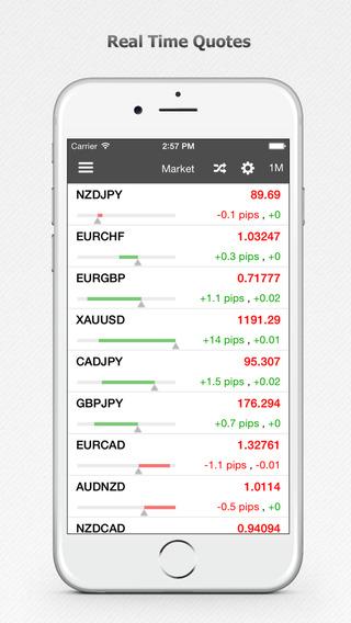 Forex news app