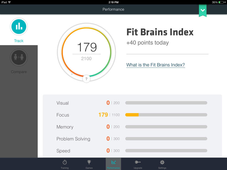 Fit Brains Trainer - iPhone Mobile Analytics and App Store Data