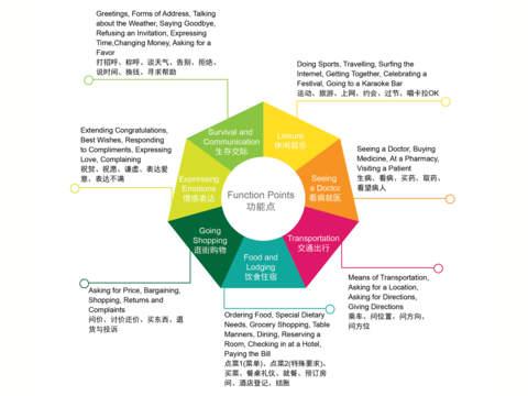 教育必備免費app推薦|Special Dietary Needs 1 - Easy Chinese | 点菜3 - 易捷汉语線上免付費app下載|3C達人阿輝的APP