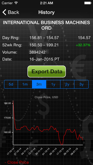 Forecastica Lite for iPhone - Stock Market Signals with Charts and Technical Analysis