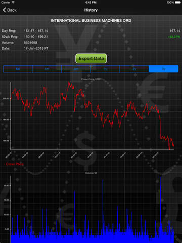 Forecastica Premium for the iPad - Stock Market Signals with Charts and Technical Analysis