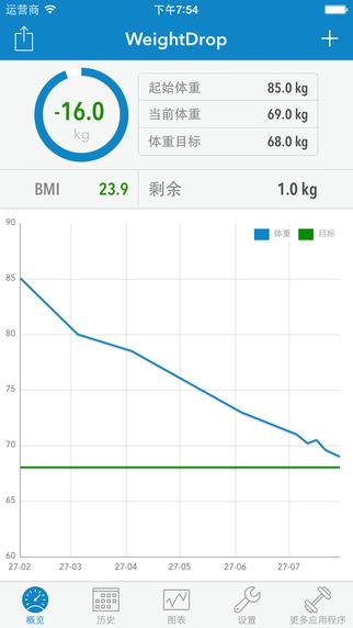 WeightDrop PRO - 体重记录工具[iPhone]丨反斗限免