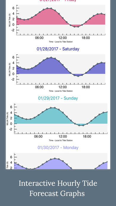High tides noaa tide charts and graphs app ios apple for Tides for fishing app