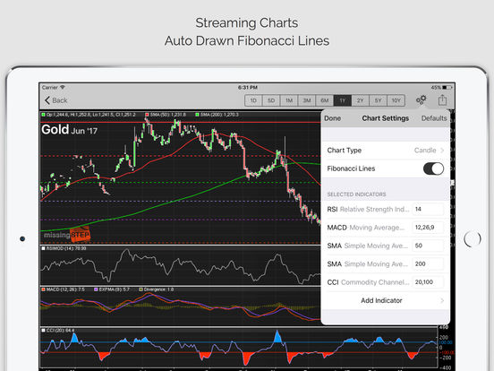 Commodity trading signals online