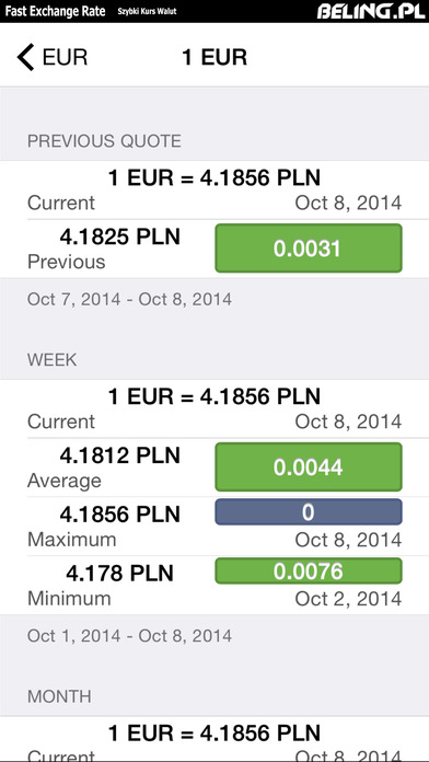 Fast Exchange Rate iPhone Screenshot 3