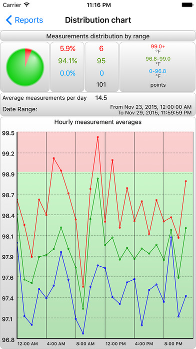 BTMon - Body Temperature Monitor iPhone Screenshot 3