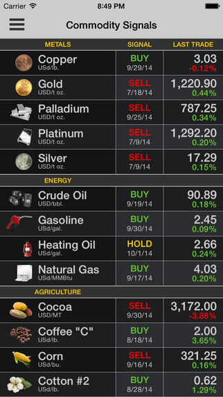 COMMODITY TRADER: Trading Signals for Commodities
