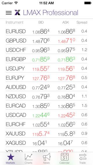 LMAX Exchange News - FX Market Analytics Forex Markets News Research Economic Calendar