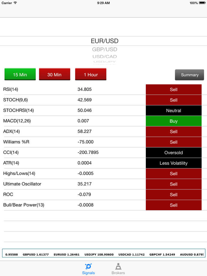 binary options signals results www