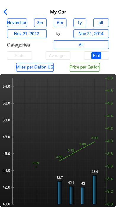 Fuel Log Evo iPhone Screenshot 1