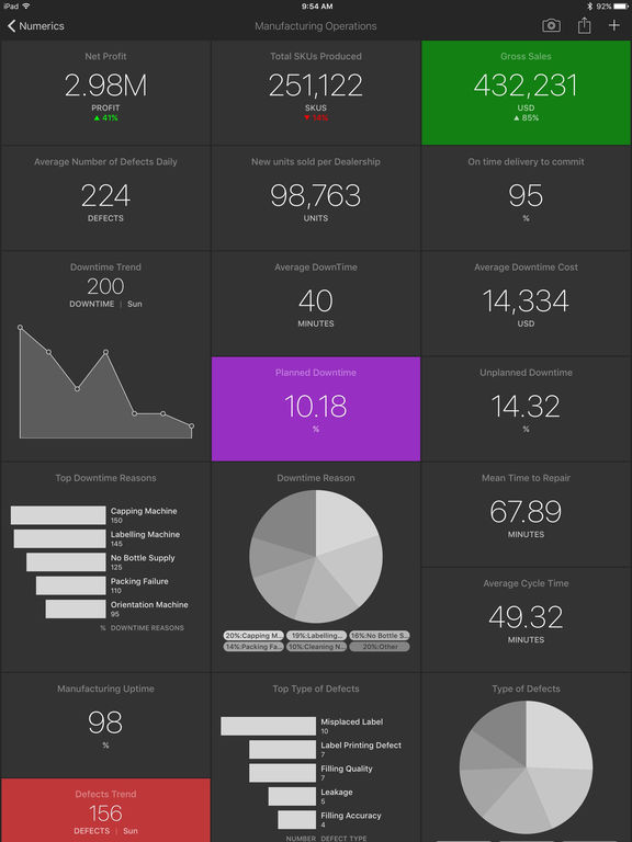 Numerics - Dashboards to visualize your numbers Screenshots