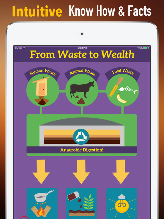 App shopper waste to wealth circular economy guide for Waste to wealth ideas