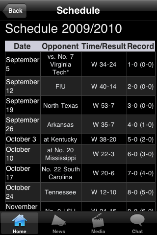 Southern MTHDST College Football Fans screenshot #2