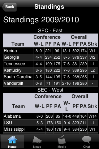 Southern MTHDST College Football Fans screenshot #3