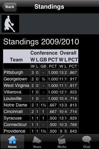 Pittsburgh College Basketball Fans screenshot #3
