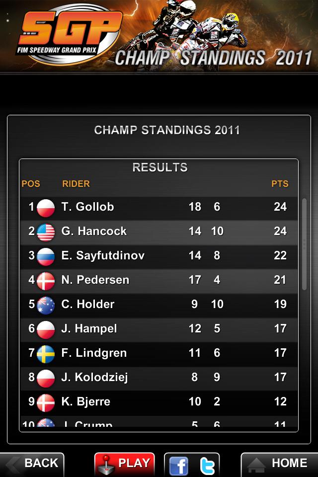 Speedway GP 2011 Official App screenshot #4