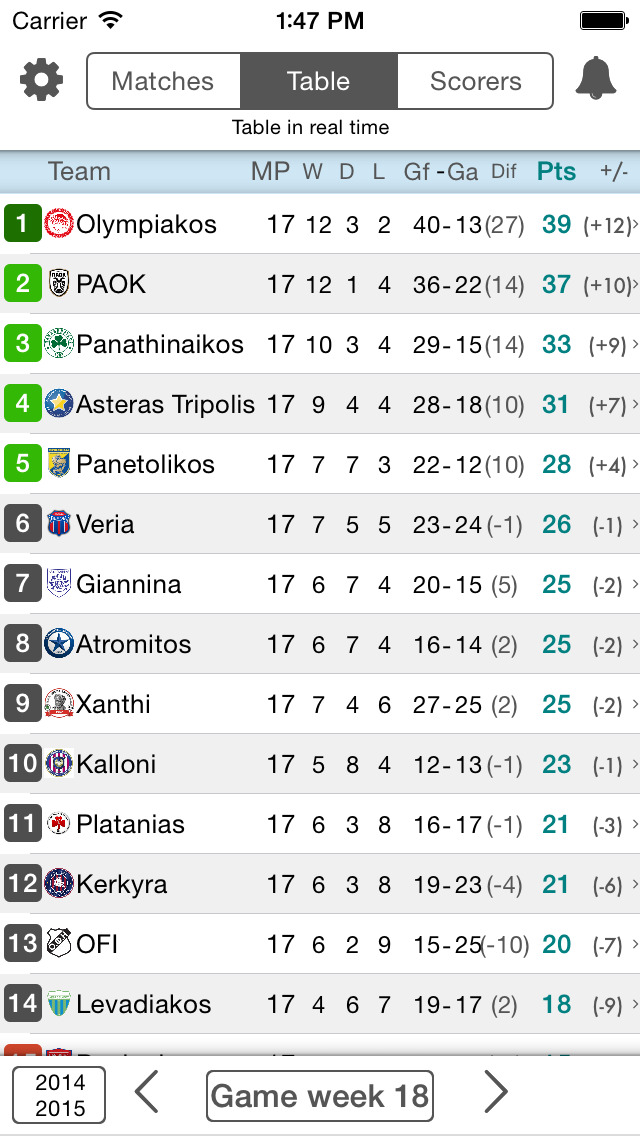 Livescore For Super League Greece Football League Stay