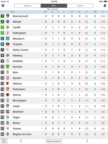 Livescore For Championship England Second Division English