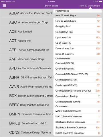 DAILY STOCKS: Stock Market Scans & Analysis screenshot 6