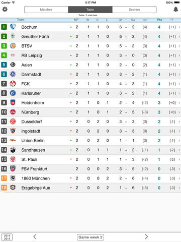 Livescore For 2 Bundesliga Germany Second Division