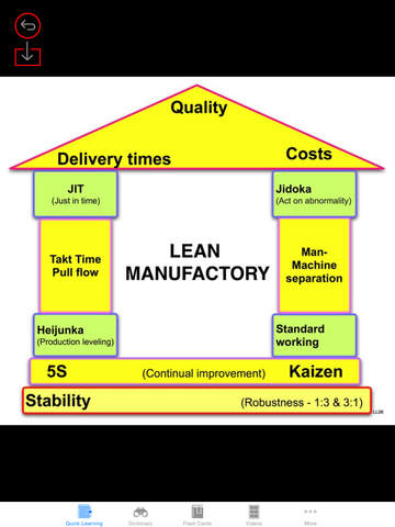 Lean Manufacturing & Technology Quick Study Reference: Best Dictionary with Video Lessons and Learning Cheat Sheets screenshot 6